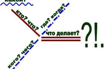 как сделать синтаксический разбор предложения
